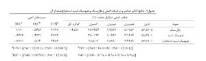 جدول انالیز عنصری